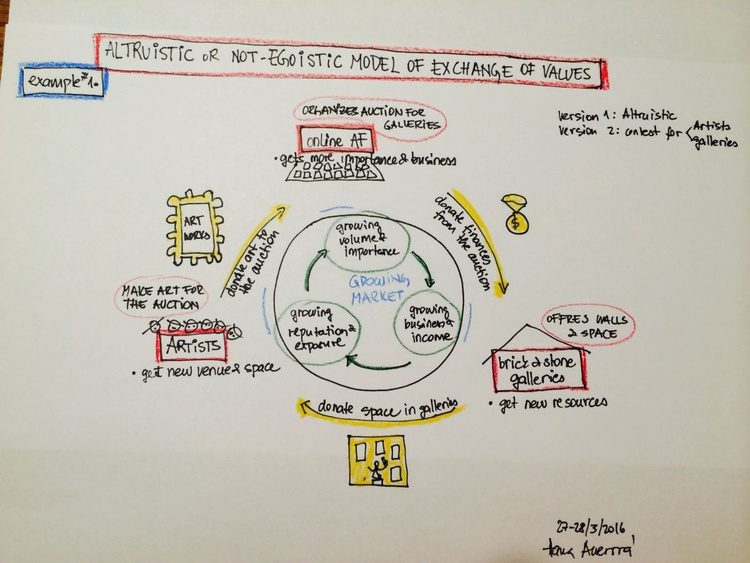 ALTRUISTIC OR NOT EGOISTIC MODEL OF EXCHANGE OF VALUES - EXAMPLE 1 - Image 0