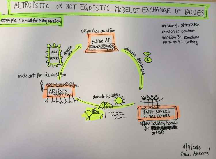 ALTRUISTIC OR NOT EGOISTIC MODEL OF EXCHANGE OF VALUES - EXAMPLE 1b